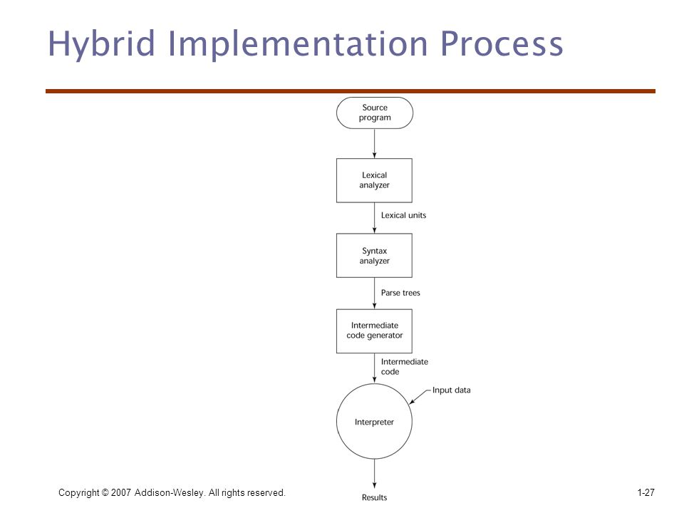 Copyright © 2007 Addison-Wesley. All rights reserved.1-27 Hybrid Implementation Process
