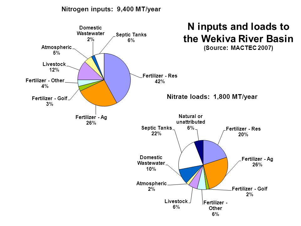 N inputs and loads to the Wekiva River Basin (Source: MACTEC 2007)