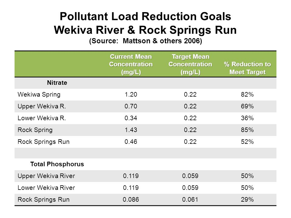 Pollutant Load Reduction Goals Wekiva River & Rock Springs Run (Source: Mattson & others 2006) Current Mean Concentration (mg/L) Target Mean Concentration (mg/L) % Reduction to Meet Target Nitrate Wekiwa Spring % Upper Wekiva R % Lower Wekiva R % Rock Spring % Rock Springs Run % Total Phosphorus Upper Wekiva River % Lower Wekiva River % Rock Springs Run %