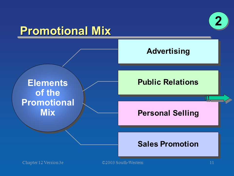 ©2003 South-Western Chapter 12 Version 3e11 Promotional Mix Advertising Elements of the Promotional Mix Elements of the Promotional Mix Public Relations Personal Selling Sales Promotion 2 2