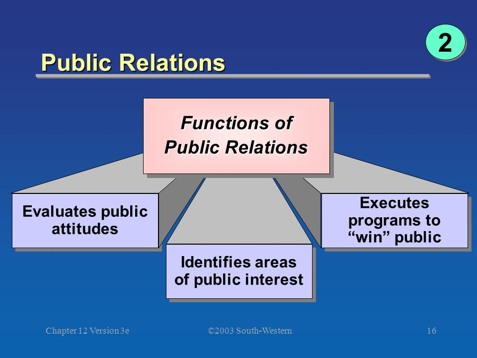 ©2003 South-Western Chapter 12 Version 3e16 Public Relations Evaluates public attitudes Identifies areas of public interest Identifies areas of public interest Executes programs to win public Functions of Public Relations Functions of Public Relations 2 2