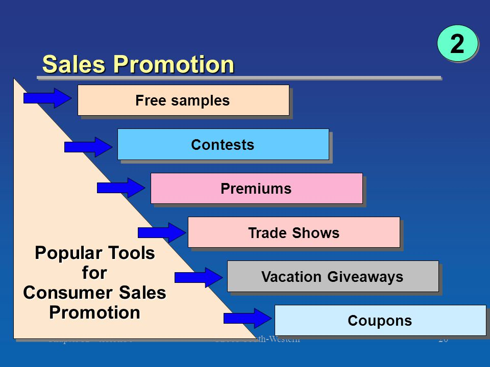 ©2003 South-Western Chapter 12 Version 3e20 Sales Promotion Free samples Contests Premiums Trade Shows Vacation Giveaways Coupons Popular Tools for Consumer Sales Promotion Popular Tools for Consumer Sales Promotion 2 2