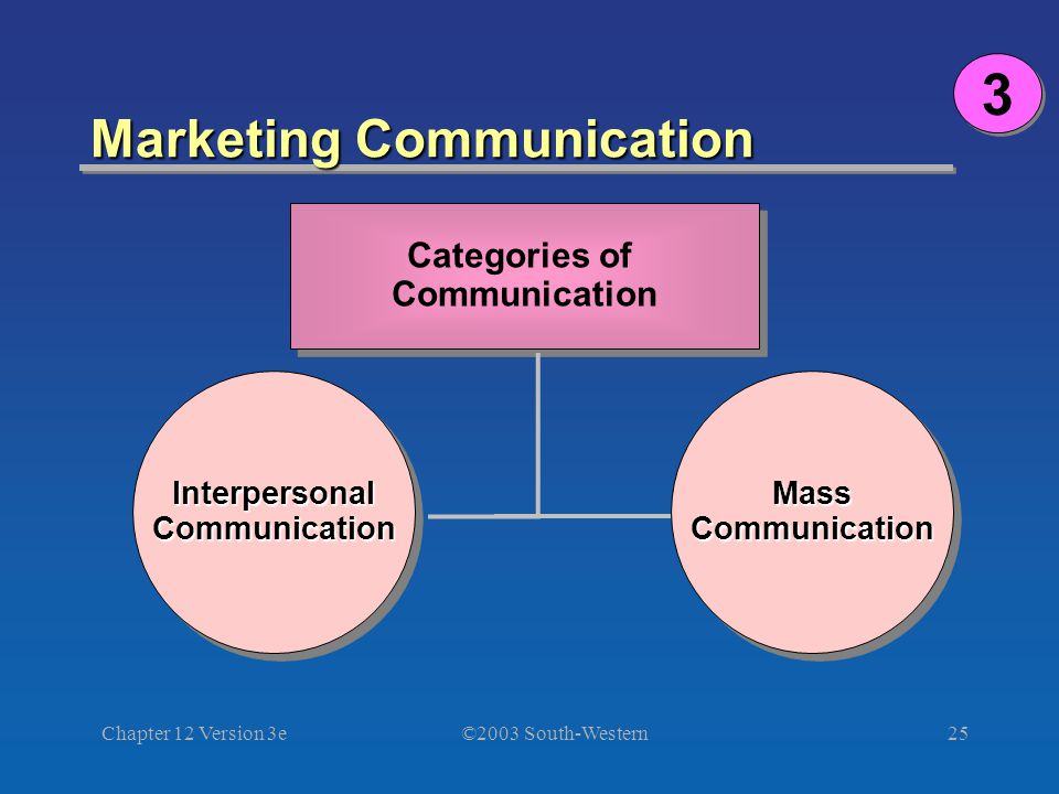©2003 South-Western Chapter 12 Version 3e25 Marketing Communication Categories of Communication Categories of Communication InterpersonalCommunicationInterpersonalCommunicationMassCommunicationMassCommunication 3 3