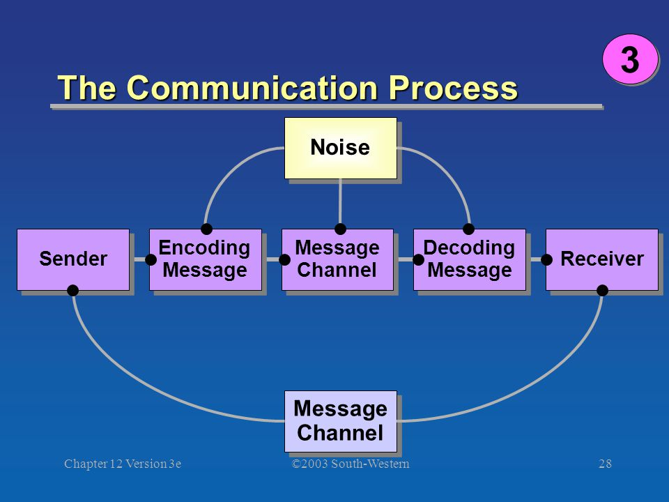 ©2003 South-Western Chapter 12 Version 3e28 The Communication Process Noise Sender Encoding Message Message Channel Message Channel Message Channel Message Channel Decoding Message Decoding Message Receiver 3 3