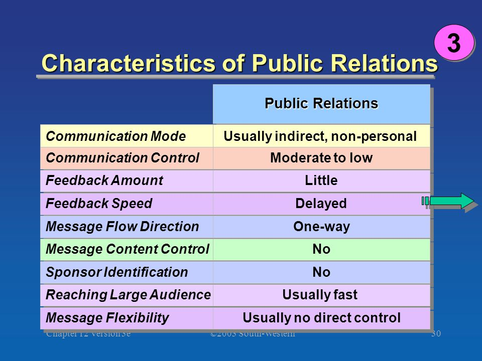 ©2003 South-Western Chapter 12 Version 3e30 Characteristics of Public Relations 3 3 Communication Mode Communication Control Feedback Amount Feedback Speed Message Flow Direction Message Content Control Sponsor Identification Reaching Large Audience Message Flexibility Public Relations Usually indirect, non-personal Moderate to low Little Delayed One-way No Usually fast Usually no direct control