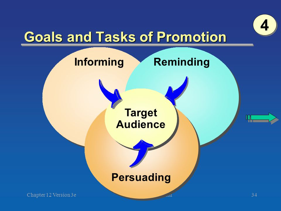 ©2003 South-Western Chapter 12 Version 3e34 Goals and Tasks of Promotion Informing Reminding Persuading Target Audience Target Audience 4 4
