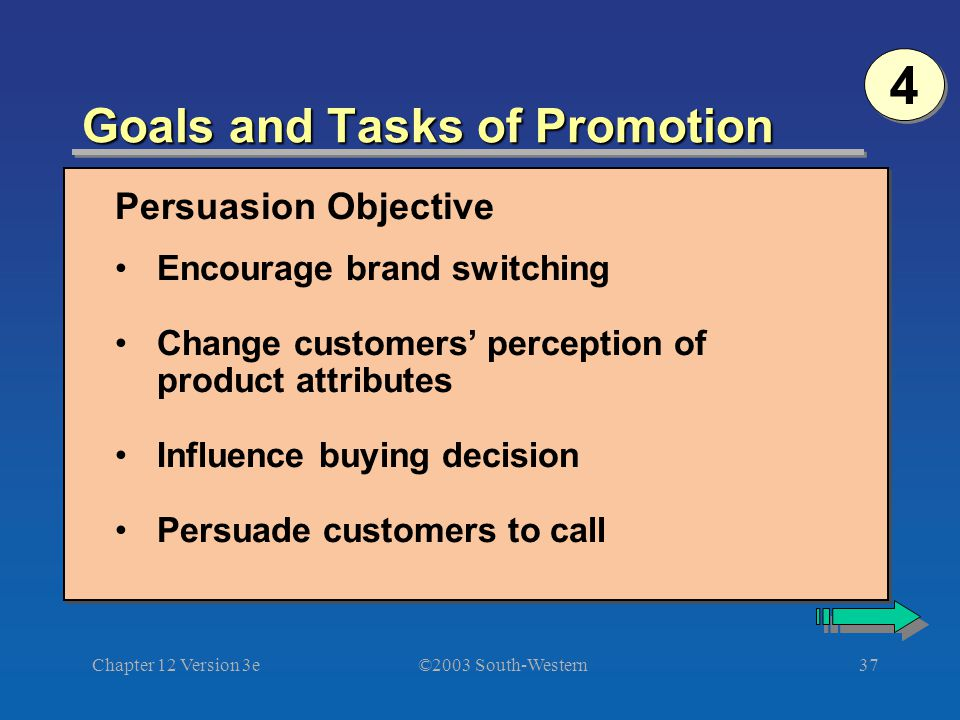 ©2003 South-Western Chapter 12 Version 3e37 Goals and Tasks of Promotion Persuasion Objective Encourage brand switching Change customers' perception of product attributes Influence buying decision Persuade customers to call 4 4