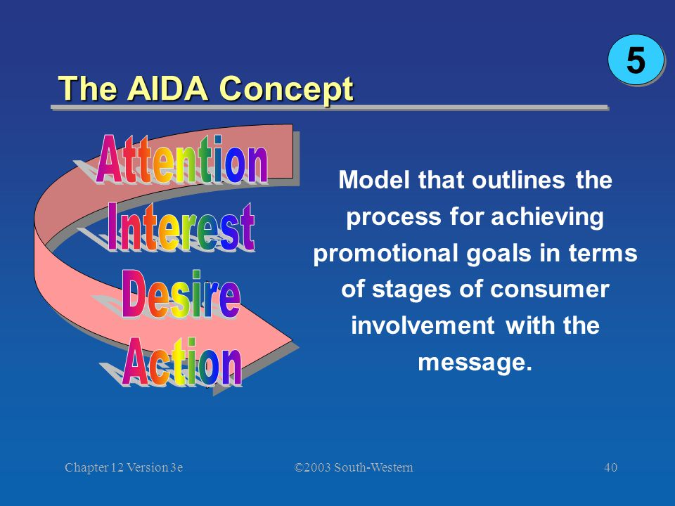 ©2003 South-Western Chapter 12 Version 3e40 The AIDA Concept Model that outlines the process for achieving promotional goals in terms of stages of consumer involvement with the message.
