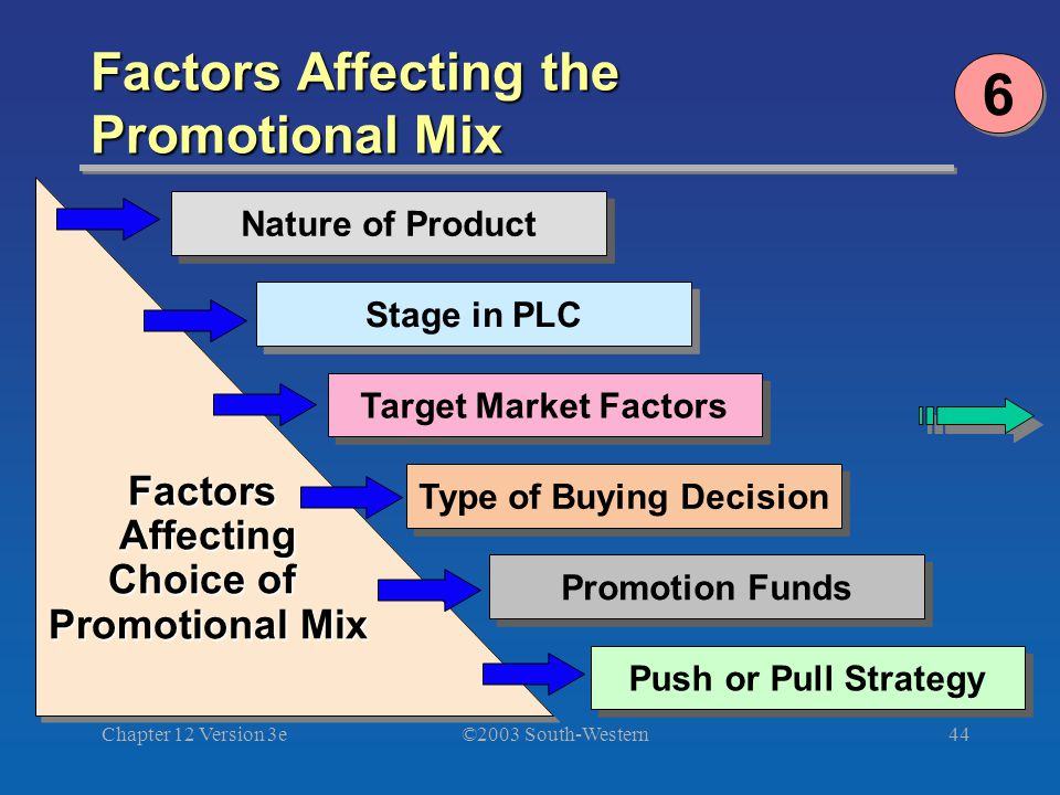 ©2003 South-Western Chapter 12 Version 3e44 Factors Affecting the Promotional Mix Nature of Product Stage in PLC Target Market Factors Type of Buying Decision Promotion Funds Push or Pull Strategy FactorsAffecting Choice of Promotional Mix FactorsAffecting Choice of Promotional Mix 6 6