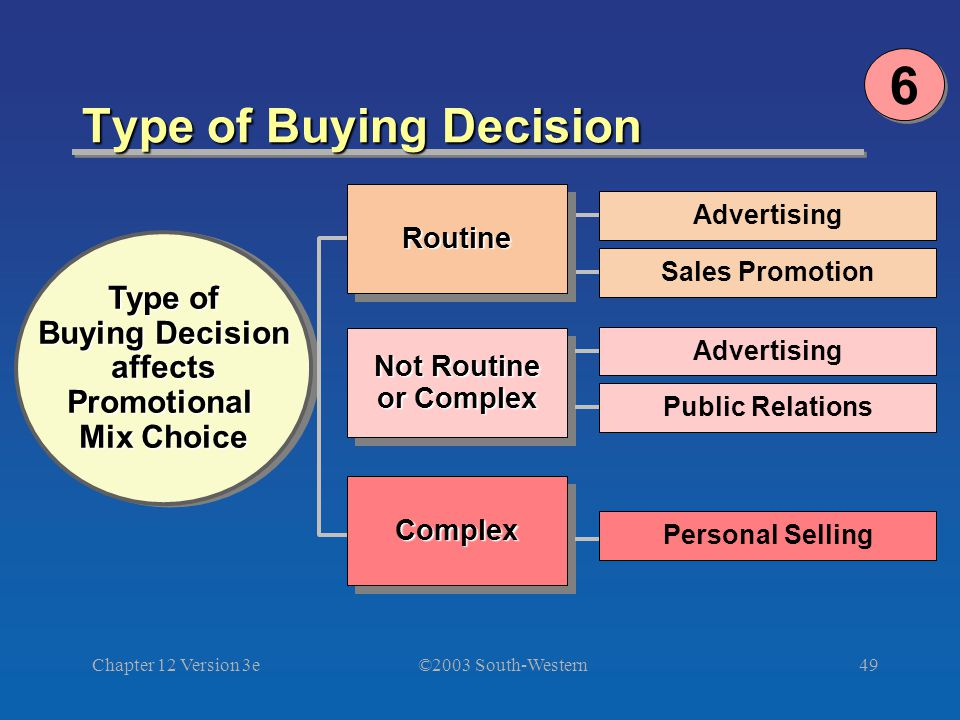 ©2003 South-Western Chapter 12 Version 3e49 Type of Buying Decision Advertising Sales Promotion Type of Buying Decision affectsPromotional Mix Choice Type of Buying Decision affectsPromotional Mix Choice ComplexComplexRoutineRoutine Personal Selling Not Routine or Complex Not Routine or Complex Advertising Public Relations 6 6