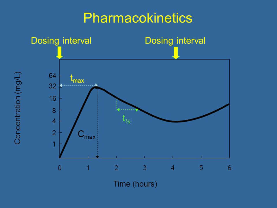 Pharmacokinetics Concentration (mg/L) Time (hours) t max t½t½ Dosing interval C max