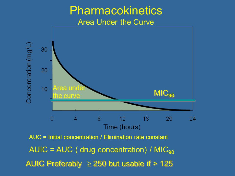 Pharmacokinetics Area Under the Curve Concentration (mg/L) Time (hours) Area under the curve MIC 90 AUIC Preferably  250 but usable if > 125 AUC = Initial concentration / Elimination rate constant AUIC = AUC ( drug concentration) / MIC 90