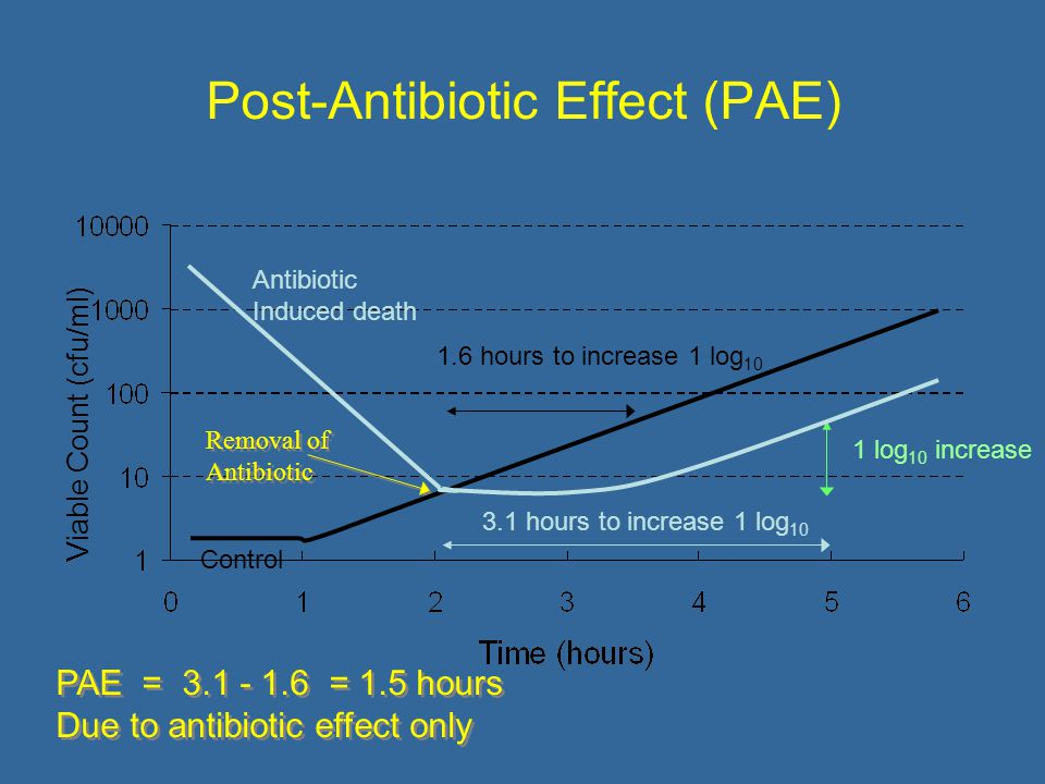 Post-Antibiotic Effect (PAE) Removal of Antibiotic Viable Count (cfu/ml) Control 1.6 hours to increase 1 log 10 1 log 10 increase 3.1 hours to increase 1 log 10 Antibiotic Induced death PAE = = 1.5 hours Due to antibiotic effect only PAE = = 1.5 hours Due to antibiotic effect only