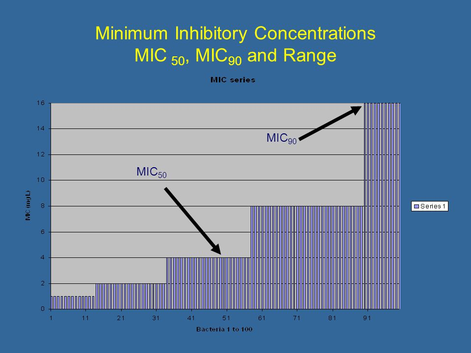 Minimum Inhibitory Concentrations MIC 50, MIC 90 and Range MIC 50 MIC 90