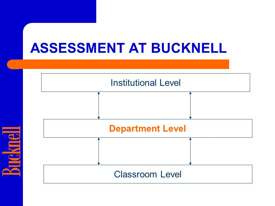 ASSESSMENT AT BUCKNELL Institutional Level Classroom Level Department Level