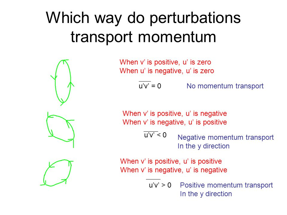 Which way do perturbations transport momentum When v' is positive, u' is zero When u' is negative, u' is zero u'v' = 0 When v' is positive, u' is negative When v' is negative, u' is positive u'v' < 0 u'v' > 0 When v' is positive, u' is positive When v' is negative, u' is negative No momentum transport Negative momentum transport In the y direction Positive momentum transport In the y direction