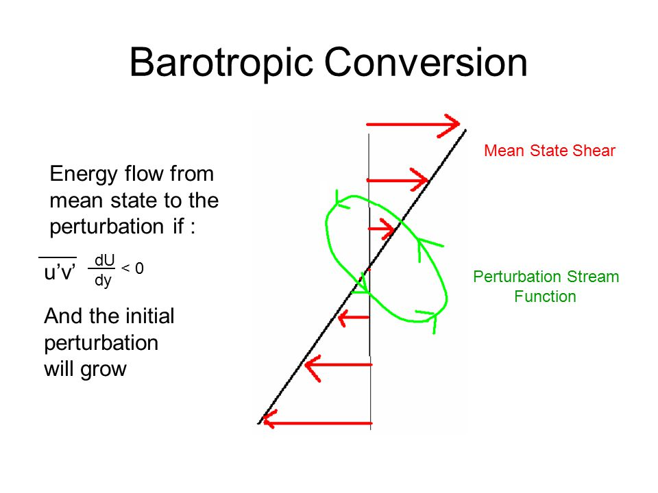 Barotropic Conversion Mean State Shear Perturbation Stream Function Energy flow from mean state to the perturbation if : u'v' dU dy < 0 And the initial perturbation will grow