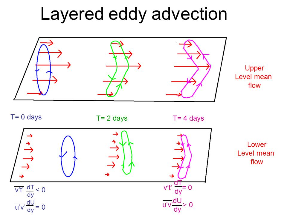 Layered eddy advection Upper Level mean flow Lower Level mean flow T= 0 days T= 2 daysT= 4 days v't' < 0 u'v' = 0 v't' = 0 u'v' > 0 dT dy dU dy dT dy dU dy