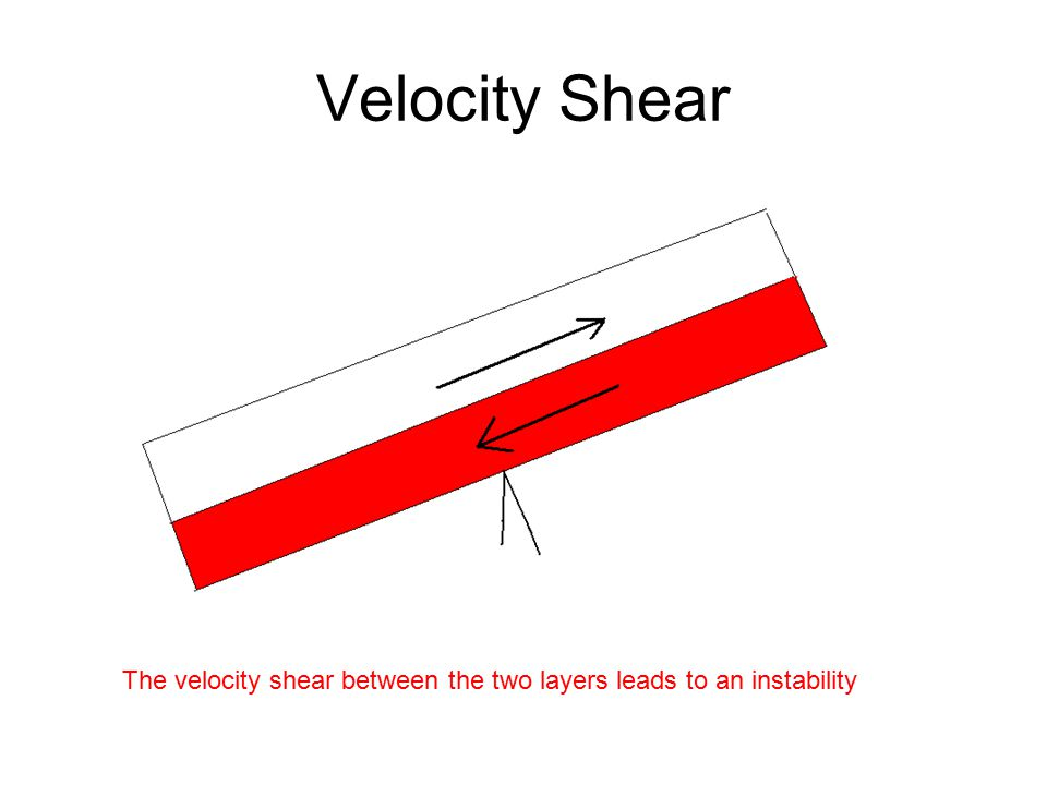 Velocity Shear The velocity shear between the two layers leads to an instability