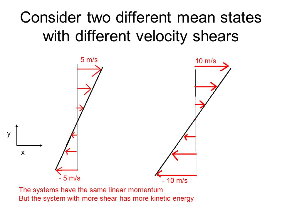 Consider two different mean states with different velocity shears 5 m/s - 5 m/s - 10 m/s 10 m/s The systems have the same linear momentum But the system with more shear has more kinetic energy x y