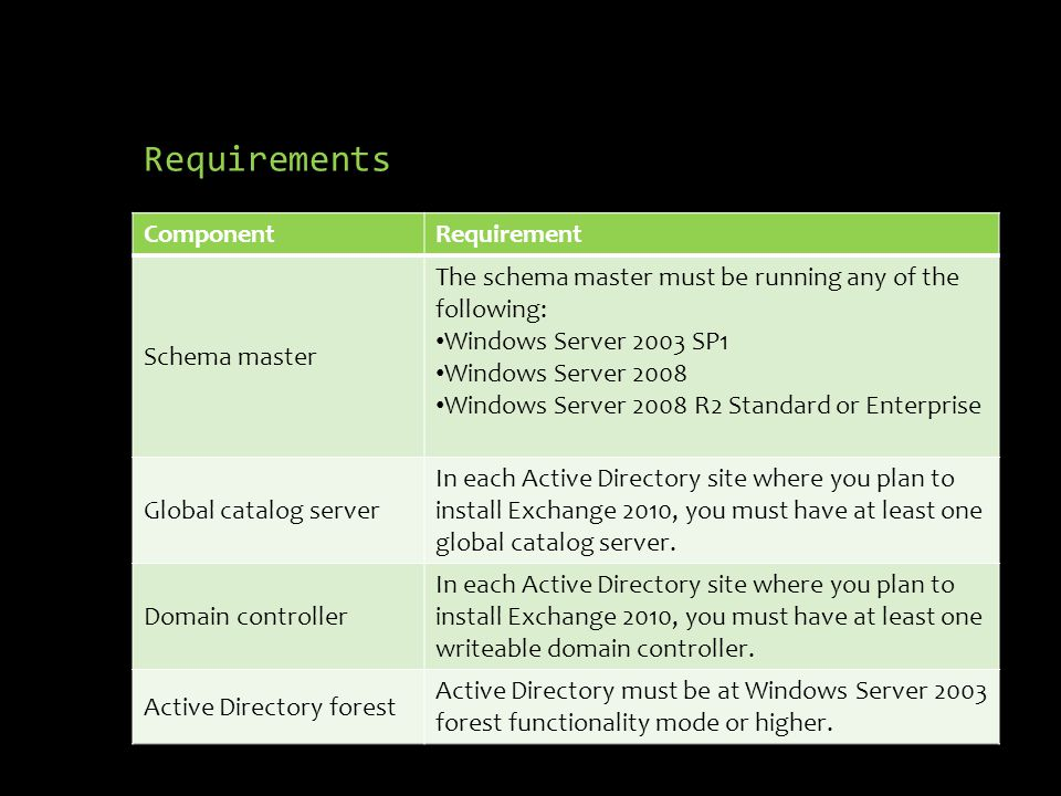 Requirements ComponentRequirement Schema master The schema master must be running any of the following: Windows Server 2003 SP1 Windows Server 2008 Windows Server 2008 R2 Standard or Enterprise Global catalog server In each Active Directory site where you plan to install Exchange 2010, you must have at least one global catalog server.
