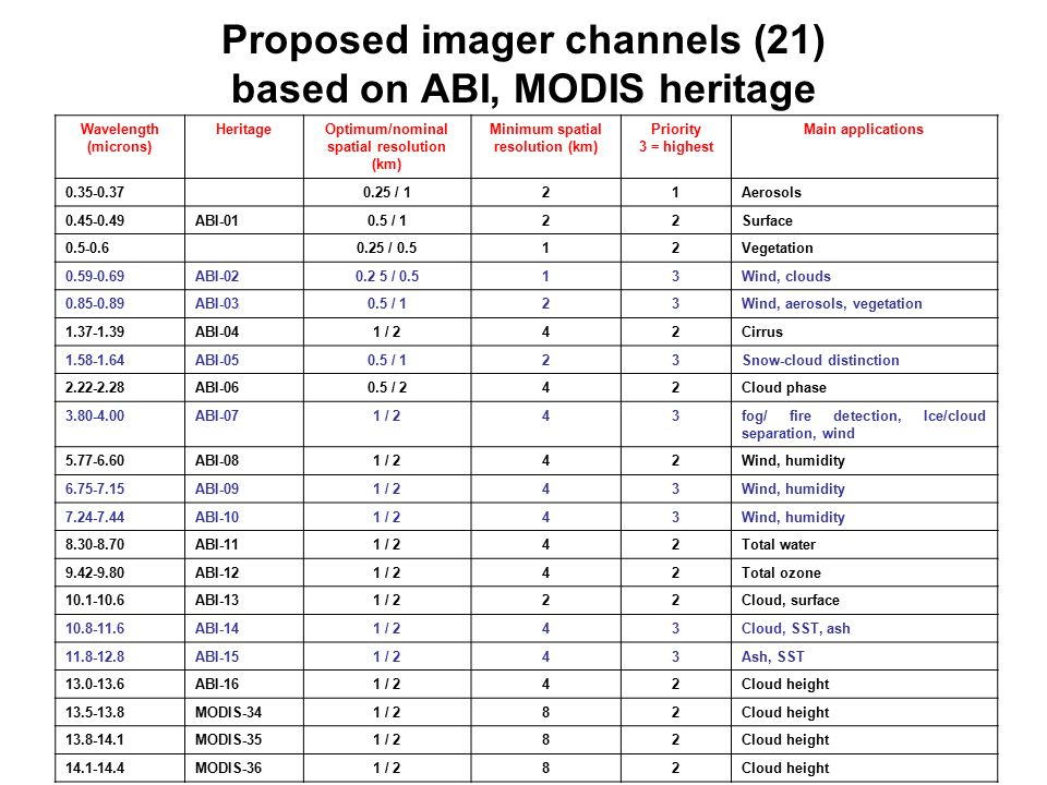 Proposed imager channels (21) based on ABI, MODIS heritage Wavelength (microns) HeritageOptimum/nominal spatial resolution (km) Minimum spatial resolution (km) Priority 3 = highest Main applications / 121Aerosols ABI / 122Surface / 0.512Vegetation ABI / 0.513Wind, clouds ABI / 123Wind, aerosols, vegetation ABI-041 / 242Cirrus ABI / 123Snow-cloud distinction ABI / 242Cloud phase ABI-071 / 243fog/ fire detection, Ice/cloud separation, wind ABI-081 / 242Wind, humidity ABI-091 / 243Wind, humidity ABI-101 / 243Wind, humidity ABI-111 / 242Total water ABI-121 / 242Total ozone ABI-131 / 222Cloud, surface ABI-141 / 243Cloud, SST, ash ABI-151 / 243Ash, SST ABI-161 / 242Cloud height MODIS-341 / 282Cloud height MODIS-351 / 282Cloud height MODIS-361 / 282Cloud height