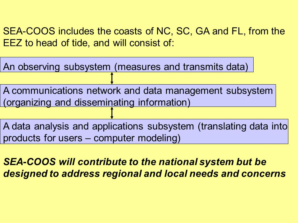 SEA-COOS includes the coasts of NC, SC, GA and FL, from the EEZ to head of tide, and will consist of: An observing subsystem (measures and transmits data) A communications network and data management subsystem (organizing and disseminating information) A data analysis and applications subsystem (translating data into products for users – computer modeling) SEA-COOS will contribute to the national system but be designed to address regional and local needs and concerns