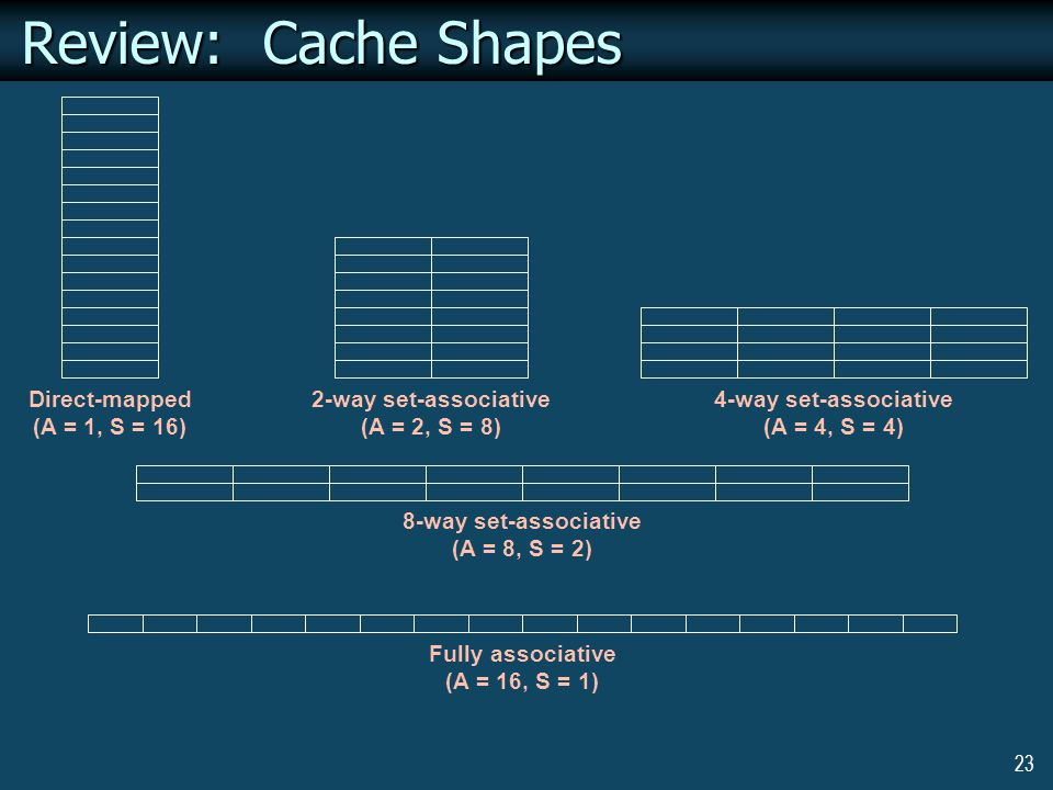 23 Review: Cache Shapes Direct-mapped (A = 1, S = 16) 2-way set-associative (A = 2, S = 8) 4-way set-associative (A = 4, S = 4) 8-way set-associative (A = 8, S = 2) Fully associative (A = 16, S = 1)