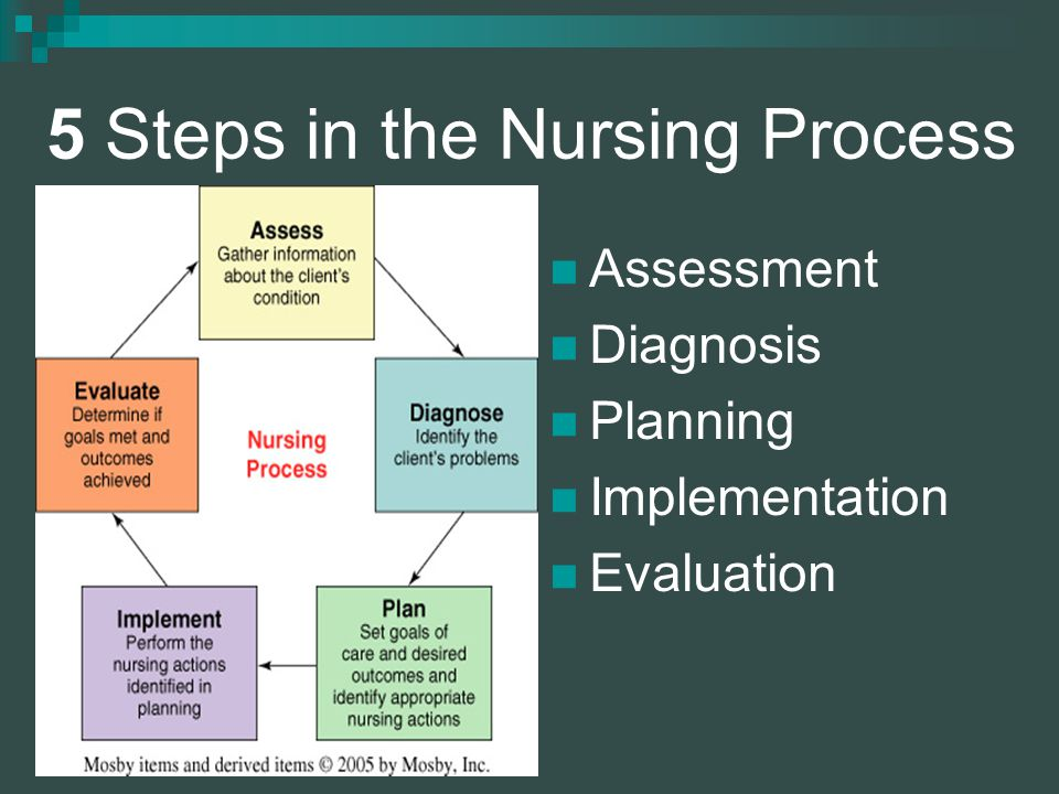 5 Steps in the Nursing Process Assessment Diagnosis Planning Implementation Evaluation
