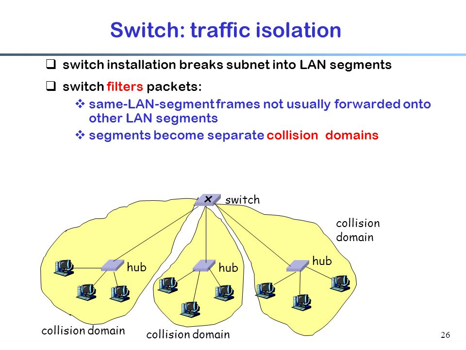 26 Switch: traffic isolation  switch installation breaks subnet into LAN segments  switch filters packets:  same-LAN-segment frames not usually forwarded onto other LAN segments  segments become separate collision domains hub switch collision domain