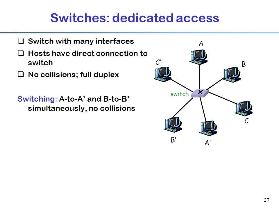 27 Switches: dedicated access  Switch with many interfaces  Hosts have direct connection to switch  No collisions; full duplex Switching: A-to-A' and B-to-B' simultaneously, no collisions switch A A' B B' C C'