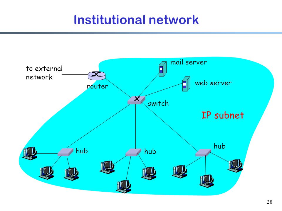 28 Institutional network hub switch to external network router IP subnet mail server web server