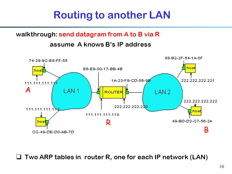 36 Routing to another LAN walkthrough: send datagram from A to B via R assume A knows B's IP address  Two ARP tables in router R, one for each IP network (LAN) A R B