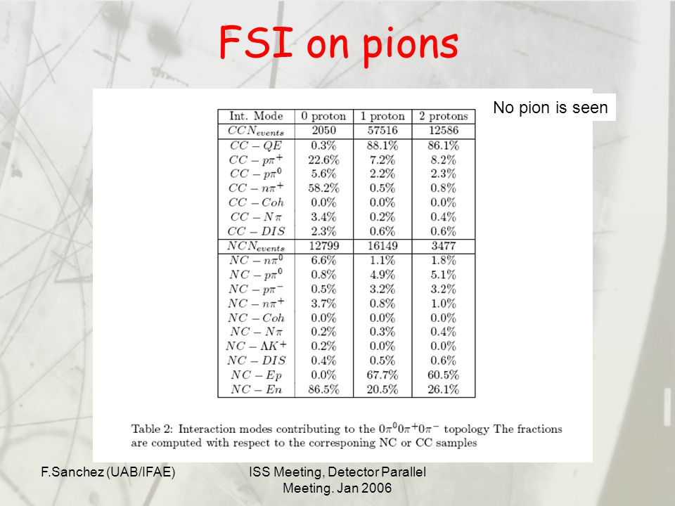 F.Sanchez (UAB/IFAE)ISS Meeting, Detector Parallel Meeting. Jan 2006 FSI on pions No pion is seen