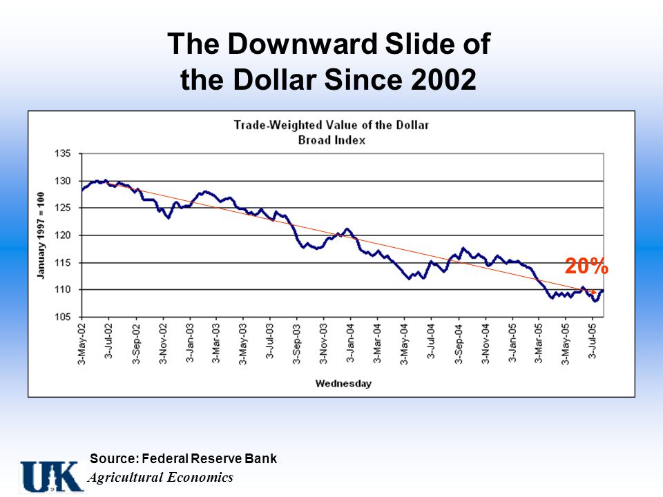 Agricultural Economics Source: Federal Reserve Bank The Downward Slide of the Dollar Since %