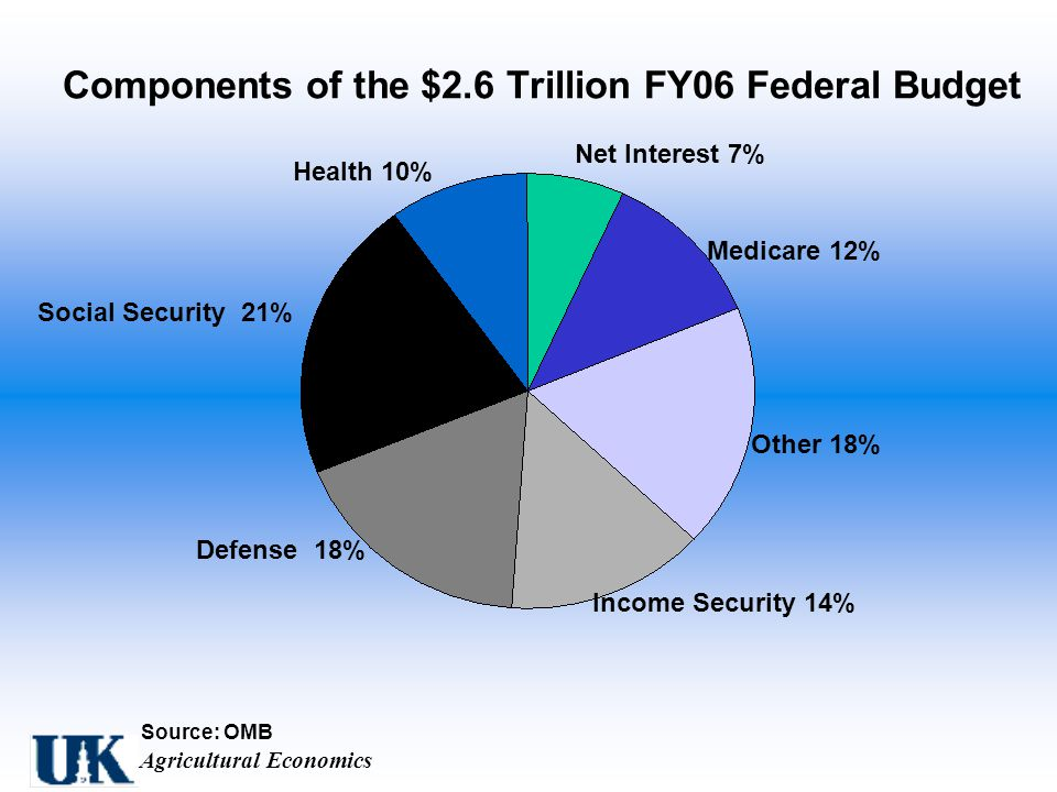 Agricultural Economics Components of the $2.6 Trillion FY06 Federal Budget Source: OMB Other 18% Net Interest 7% Medicare 12% Defense 18% Social Security 21% Income Security 14% Health 10%