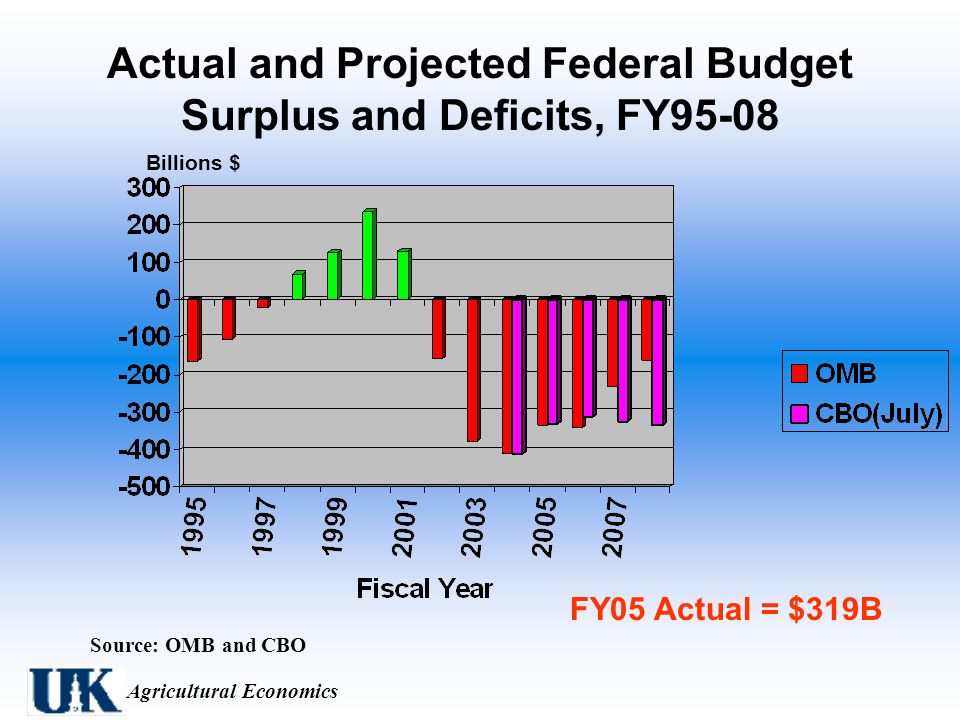 Agricultural Economics Actual and Projected Federal Budget Surplus and Deficits, FY95-08 Source: OMB and CBO Billions $ FY05 Actual = $319B