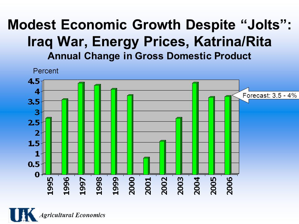 Agricultural Economics Modest Economic Growth Despite Jolts : Iraq War, Energy Prices, Katrina/Rita Annual Change in Gross Domestic Product Percent Forecast: %