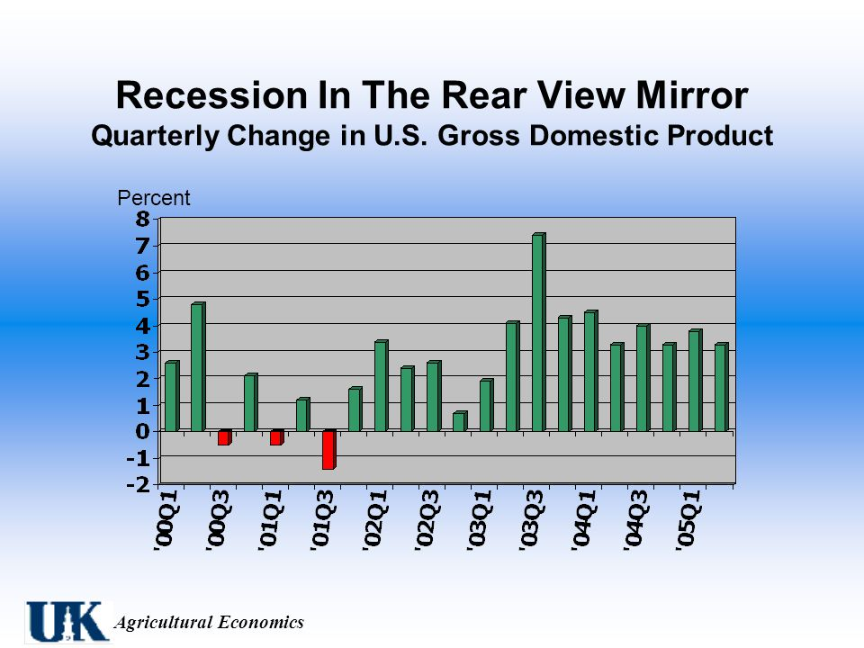 Agricultural Economics Recession In The Rear View Mirror Quarterly Change in U.S.