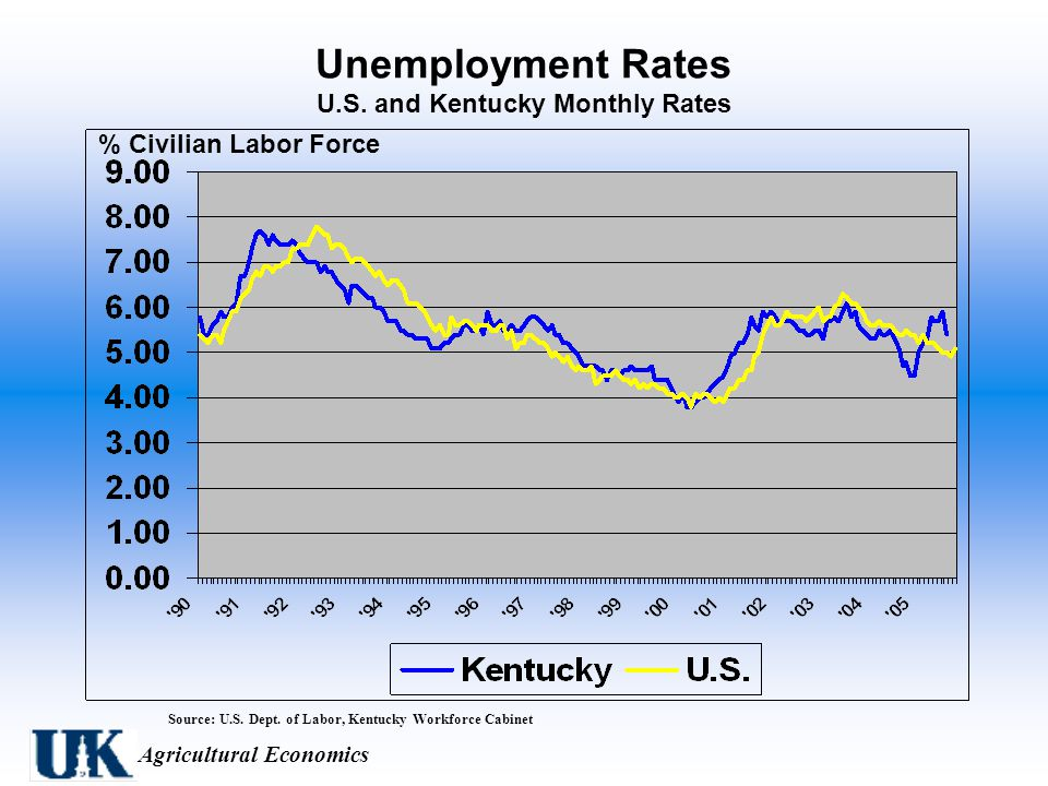 Agricultural Economics Unemployment Rates U.S. and Kentucky Monthly Rates Source: U.S.