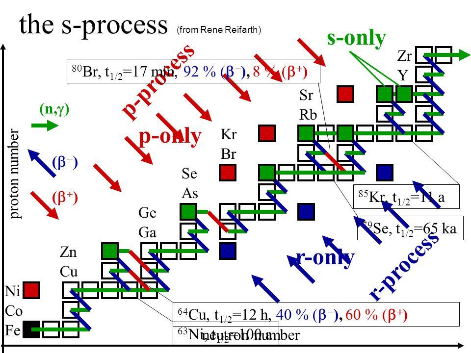 The s-process Fe Co Ni Rb Ga Ge Zn Cu Se Br As Zr Y Sr Kr (n