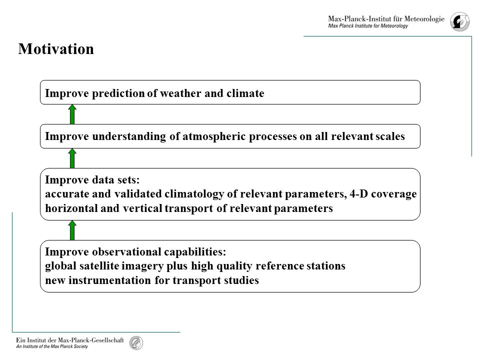 Motivation Improve prediction of weather and climate Improve understanding of atmospheric processes on all relevant scales Improve data sets: accurate and validated climatology of relevant parameters, 4-D coverage horizontal and vertical transport of relevant parameters Improve observational capabilities: global satellite imagery plus high quality reference stations new instrumentation for transport studies