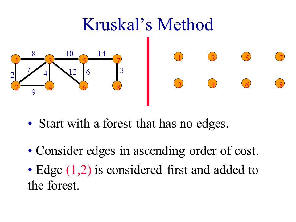 Kruskal's Method Start with a forest that has no edges.