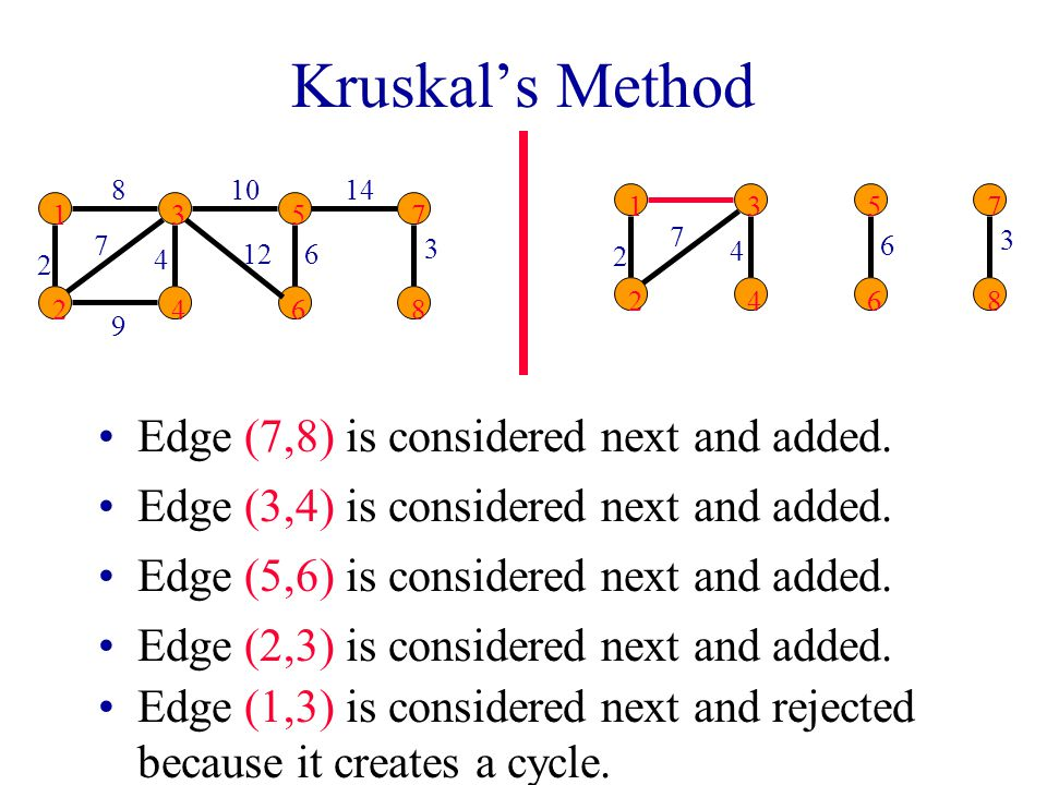 Kruskal's Method Edge (7,8) is considered next and added.