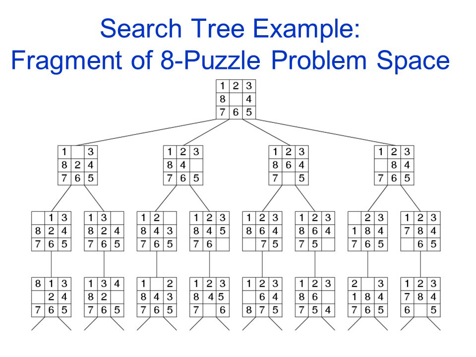 1 Solving Problems By Searching 2 Terminology State State Space