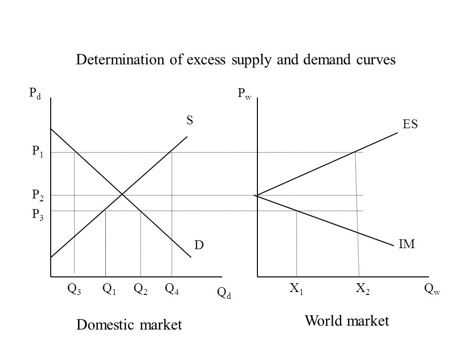 PdPd PwPw QdQd QwQw S D ES IM P1P1 P2P2 P3P3 Q1Q1 Q2Q2 X1X1 X2X2 Q3Q3 Q4Q4 Domestic market World market Determination of excess supply and demand curves
