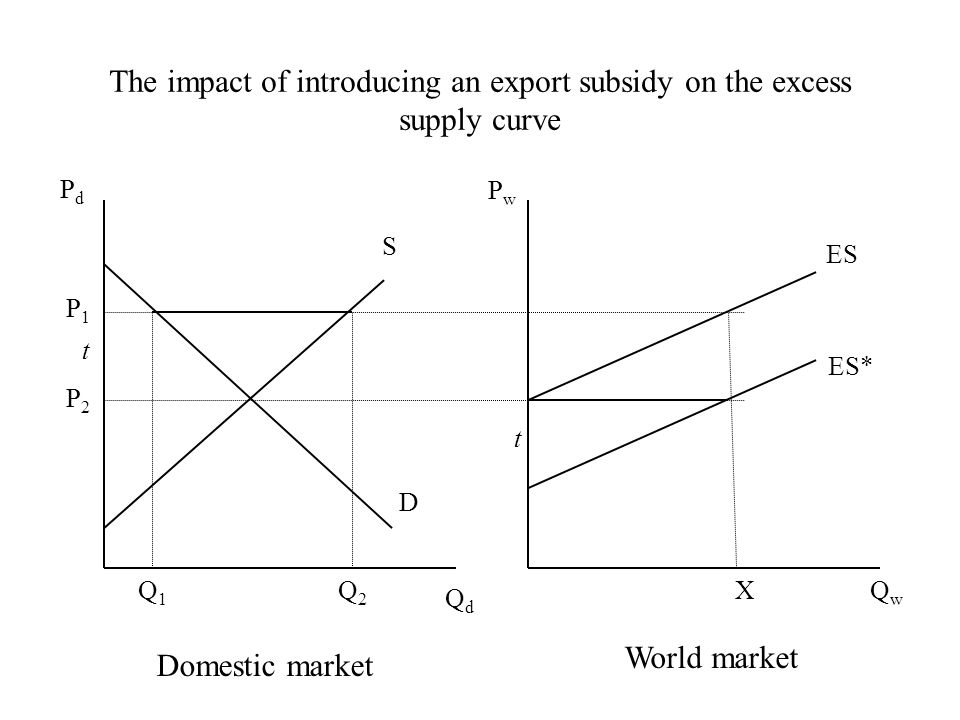 PdPd PwPw QdQd QwQw S D ES ES* P1P1 P2P2 XQ1Q1 Q2Q2 Domestic market World market The impact of introducing an export subsidy on the excess supply curve t t