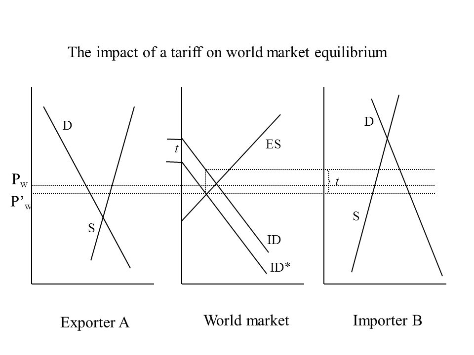 Exporter A Importer BWorld market S D ID ES The impact of a tariff on world market equilibrium S D ID* t t PwPw P' w