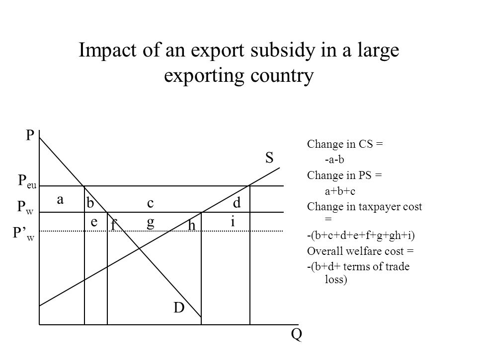Impact of an export subsidy in a large exporting country Change in CS = -a-b Change in PS = a+b+c Change in taxpayer cost = -(b+c+d+e+f+g+gh+i) Overall welfare cost = -(b+d+ terms of trade loss) a bcd e f g h i P Q P eu PwPw P' w D S