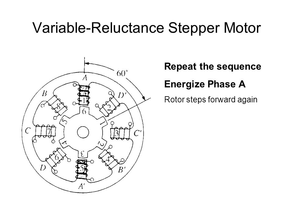 Variable-Reluctance Stepper Motor Repeat the sequence Energize Phase A Rotor steps forward again